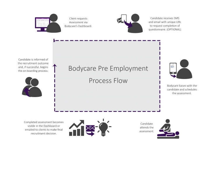 Pre Employment Process Flow
