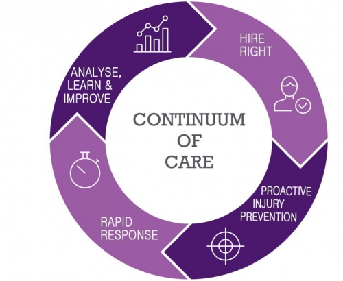 Hire right continuum of care